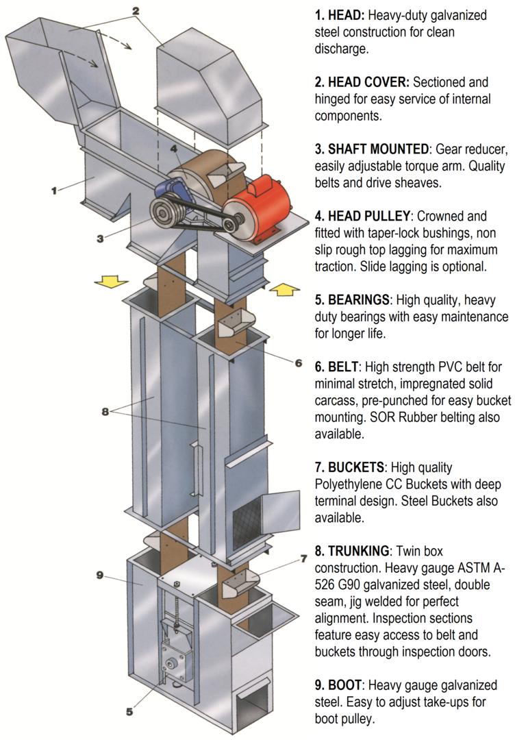 Honeyville Bucket Elevators Honeyville Metal Inc